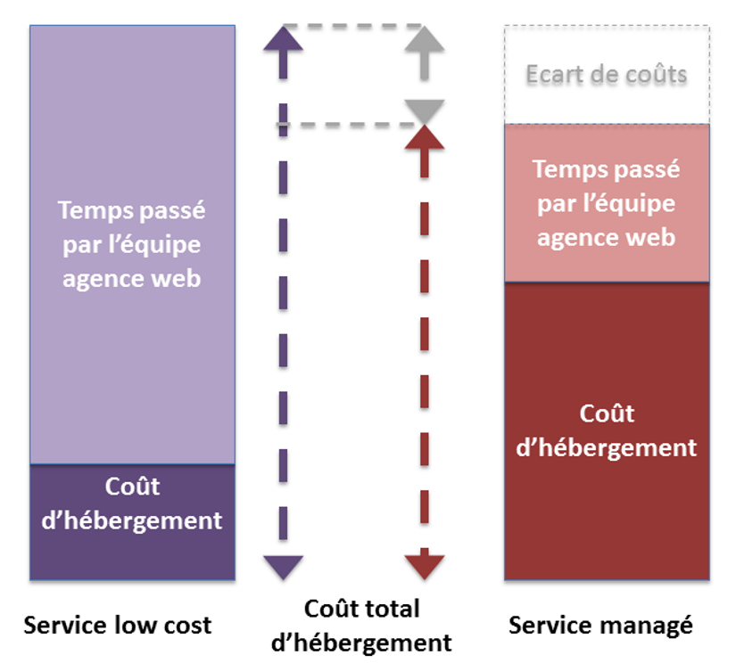 Comparatif Low Cost - services managés
